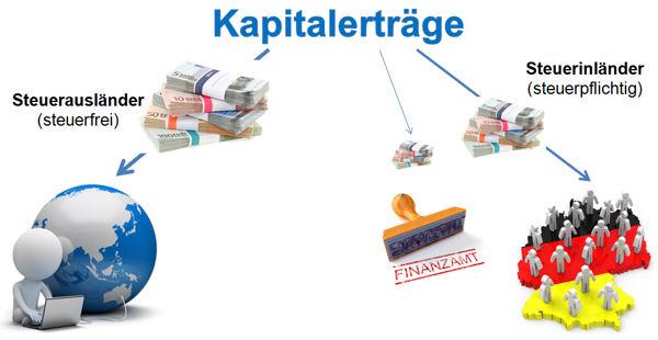 Steuerausländer sind in Deutschland von den Kapitalertragssteuern befreit.