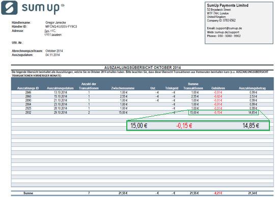 Abrechnung von Sumup über die Kartenzahlung