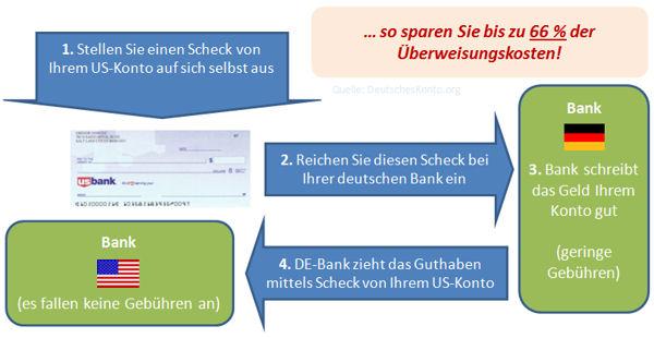 System: So sparen Sie Überweisungsgebühren von den USA nach Deutschland