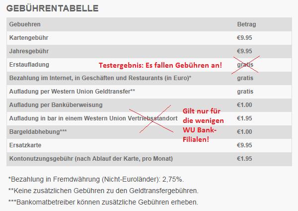Gebühren von Western Union für die Prepaid Card